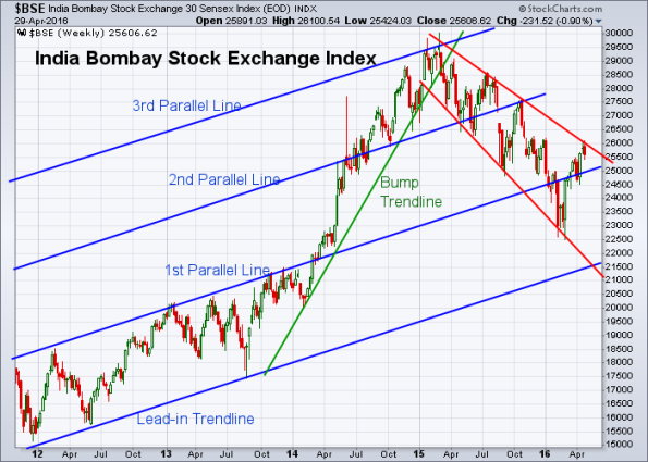 BSE 4-29-2016 (Weekly)