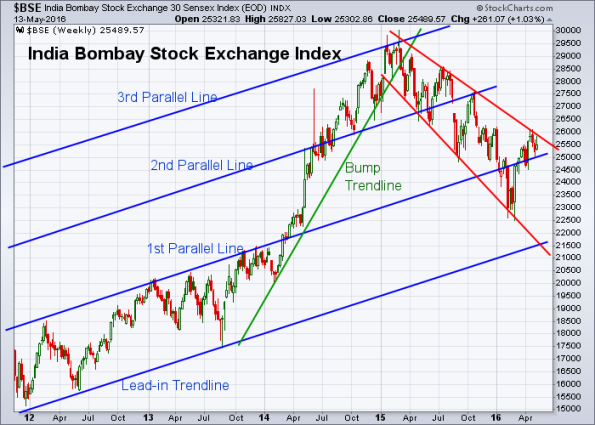 BSE 5-13-2016 (Weekly)