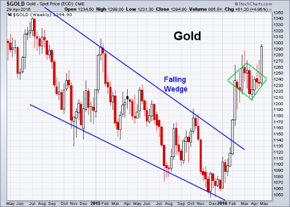 GOLD 4-29-2016 (Weekly)