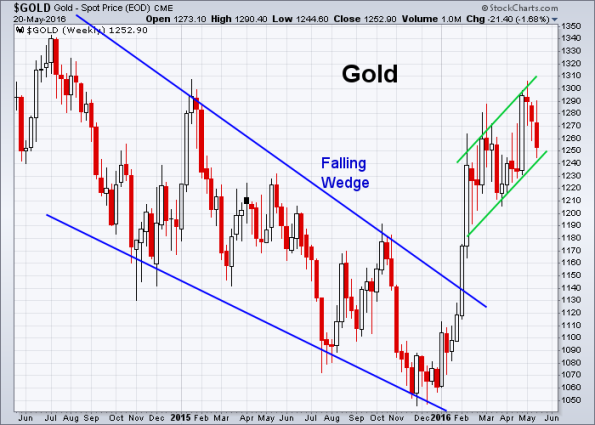 GOLD 5-20-2016 (Weekly)
