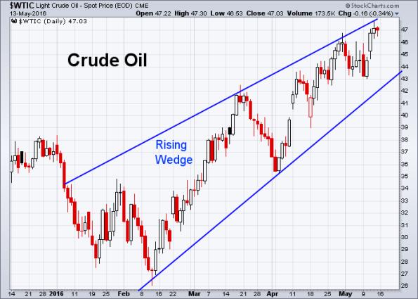 Oil 5-13-2016