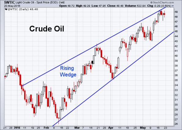 Oil 5-20-2016