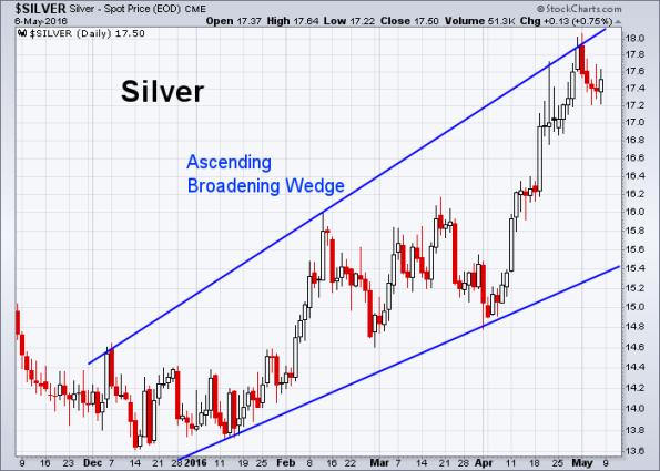 Silver 5-6-2016