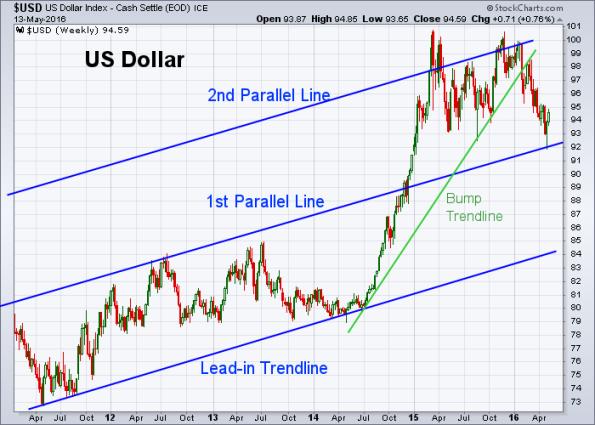 USD 5-13-2016 (Weekly)