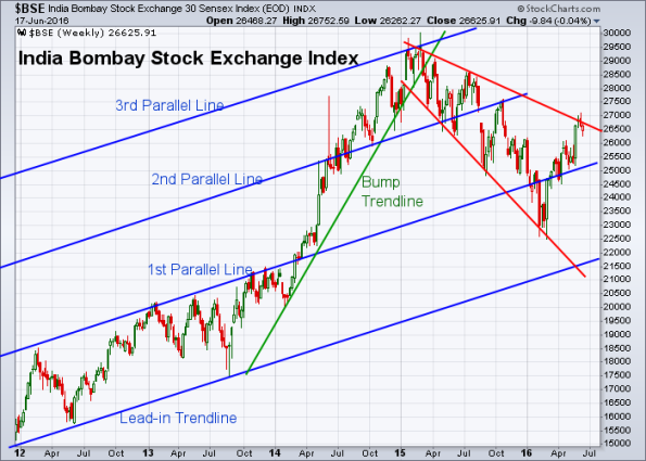 BSE 6-17-2016 (Weekly)