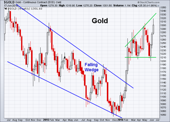 GOLD 6-17-2016 (Weekly)