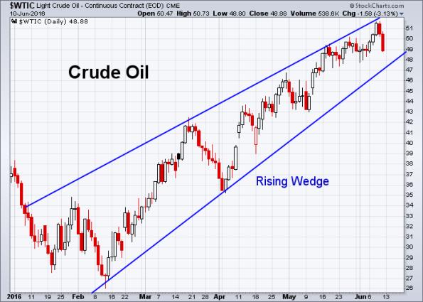 Oil 6-10-2016
