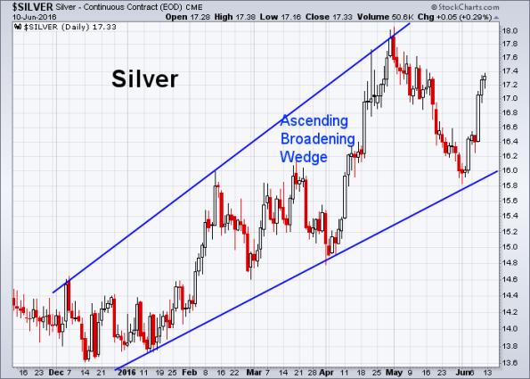 Silver 6-10-2016