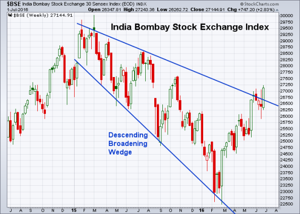 BSE 7-1-2016 (Weekly)