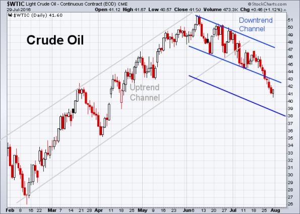 Oil 7-29-2016
