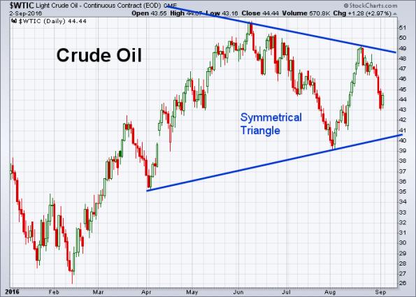 Oil 9-2-2016