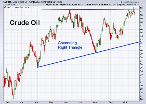 oil-10-21-2016