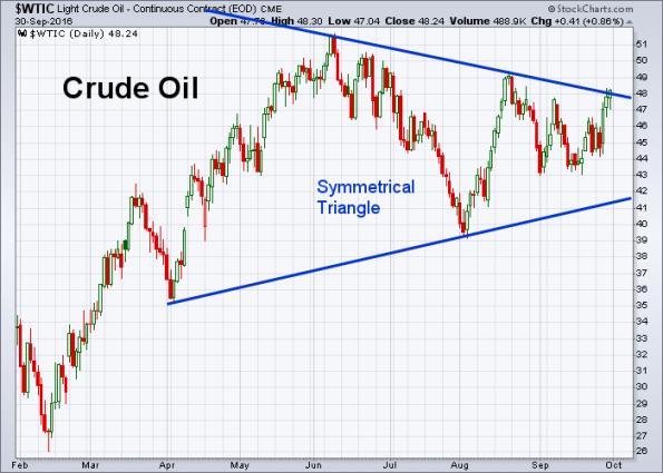 oil-9-30-2016