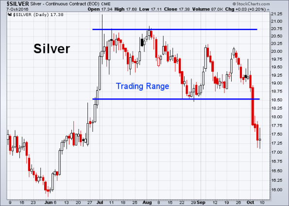 silver-10-7-2016