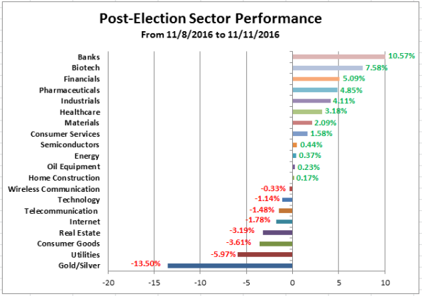 post-election-sector-performance