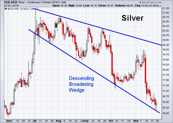 silver-11-25-2016