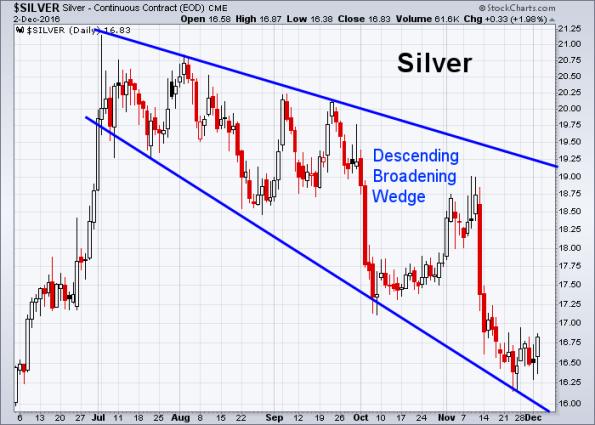 silver-12-2-2016