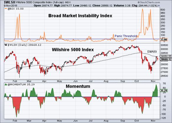 11/11/2018 – Market Update   Market Weekly Update