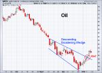 oil 1-11-2019
